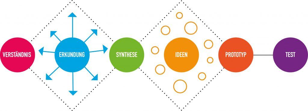 Design Thinking Prozess als Grafik von Protostart GmbH
